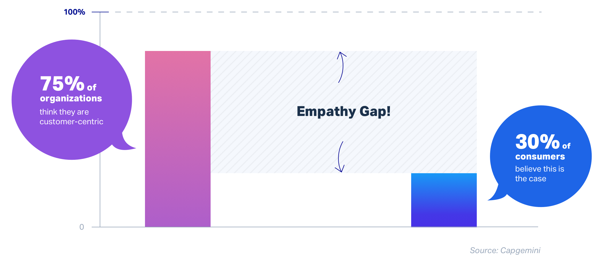 Empathy gap illustration